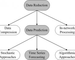 data-prediction-in-wsn-using-variable-step-size-lms-algorithm_2